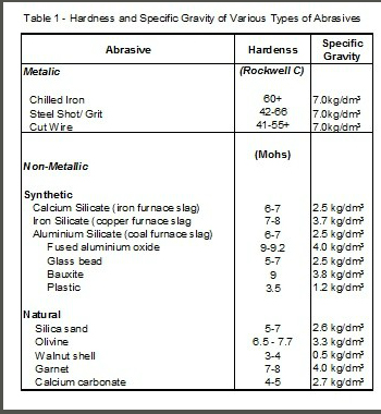 hardness and specific gravity of various types of abrasives